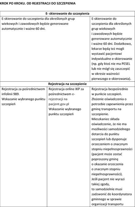 tabela_szczepienia krok po kroku.jpeg