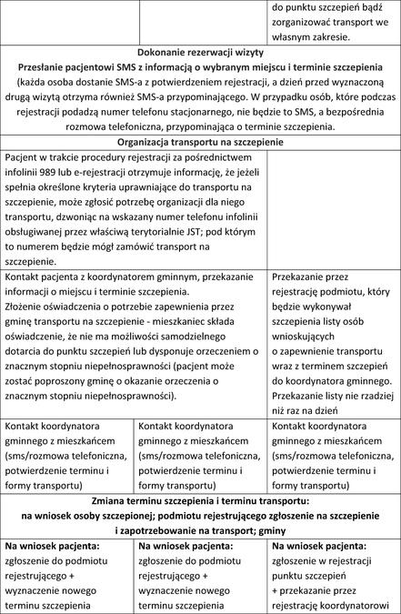 tabela_szczepienia krok po kroku_2.jpeg