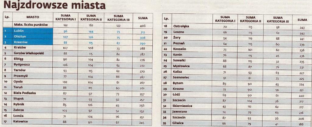 ranking_zdrowia_polski_tabela.jpeg