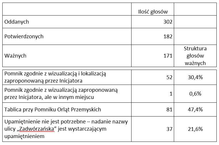 tabela - głosowanie.jpeg
