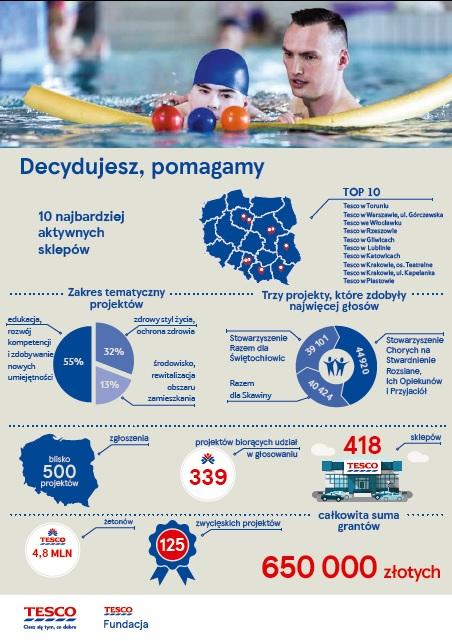 infografika - III edycja programu.jpeg