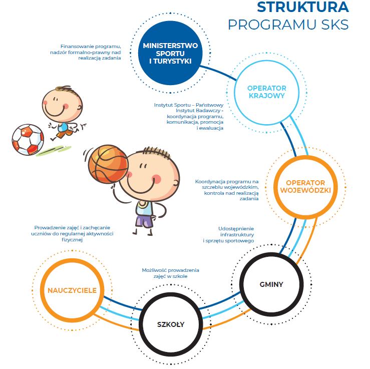 SKS struktura programu.png