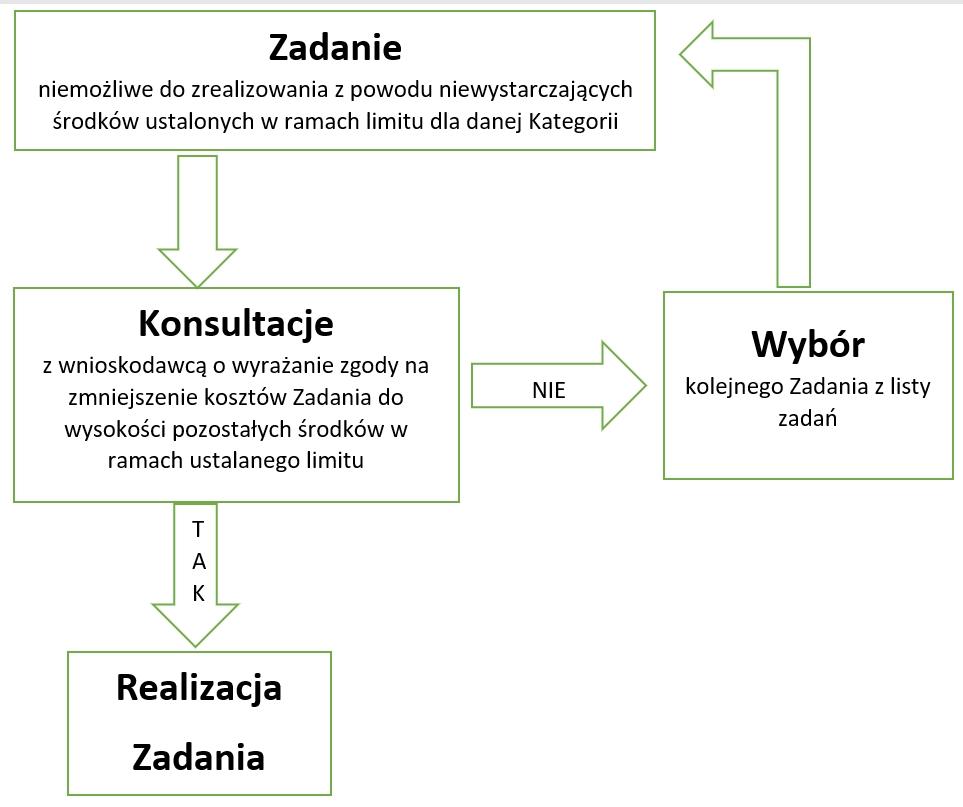 Schemat Budżetu Obywatelskiego Miasta Przemyśla