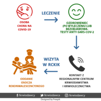 osocze-rekonwalescencyjne-mini-1.png